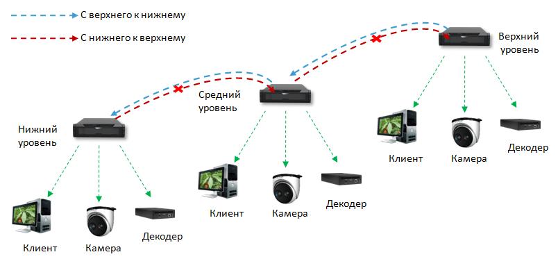 """Аппаратно-программный комплекс """"Phoenix"""""""